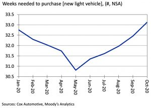 Are car sales up or down? Reference the Vehicle Affordability Index to get an idea of industry trends.